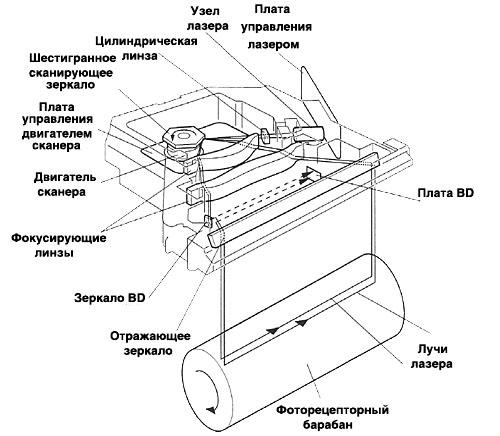 Лазерное сканирование