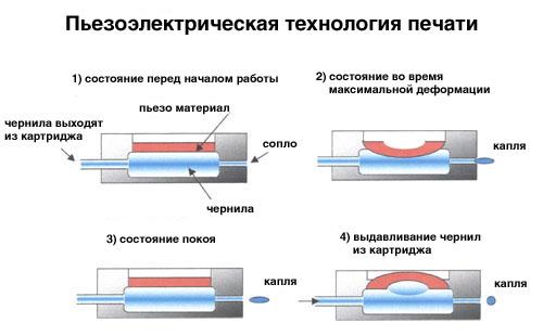 Пьезоэлектрическая технология печати